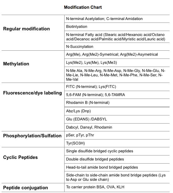 Modification Chart