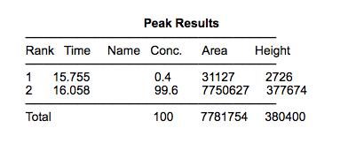 Peak Results