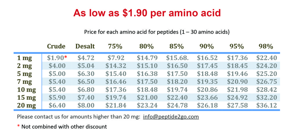 Peptide2go new prices 08-17-17